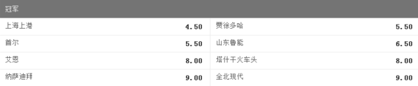 上港继续领跑亚冠最新夺冠赔率