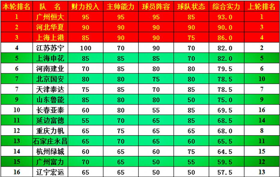 中超第11轮实力榜:恒大继续高居榜首