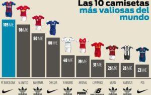 球衣赞助巴萨收入是皇马2.5倍